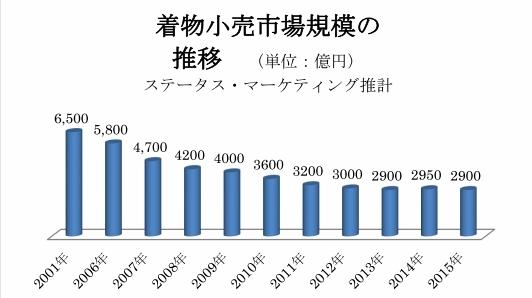 着物市場規模に関する調査グラフ