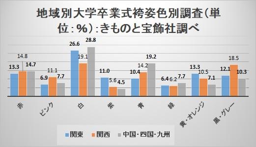 地域別大学卒業式袴姿色別調査
