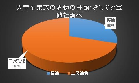 大学卒業式の振袖と二尺袖の割合:振袖が30%