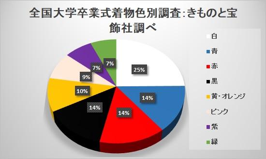 大学卒業式袴姿の人気の色:白が人気